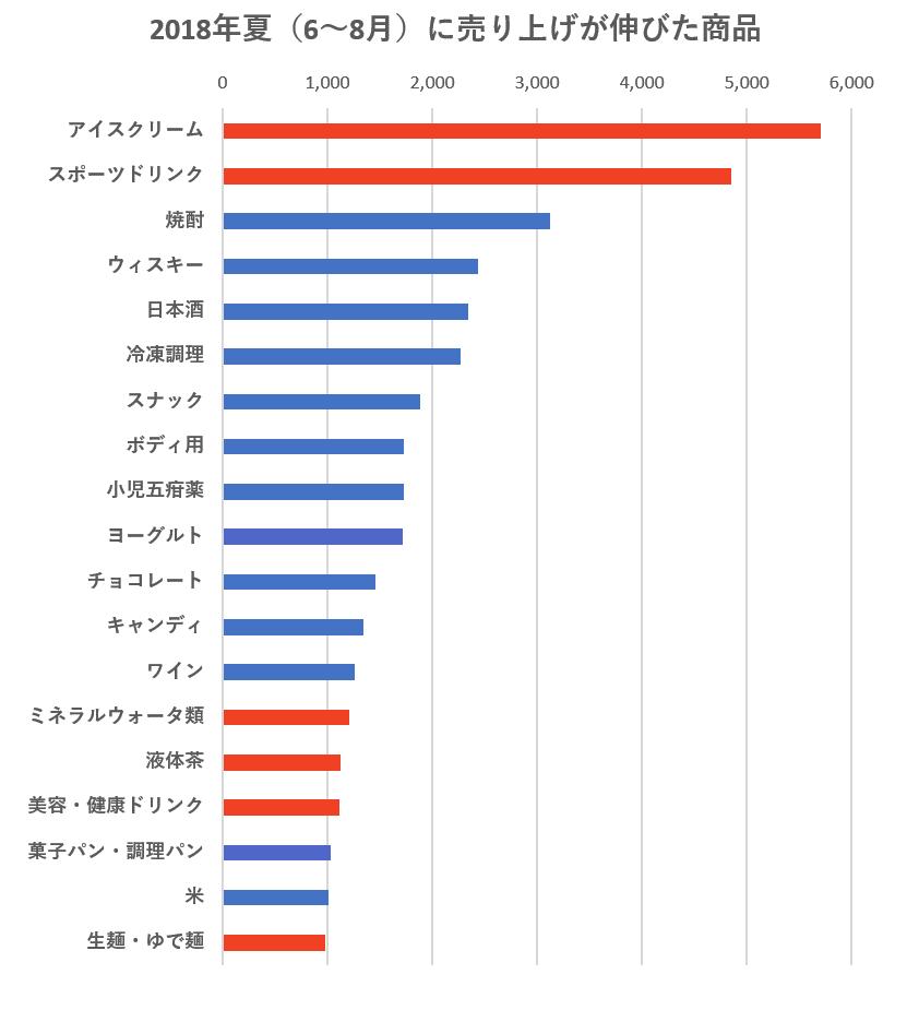 レポート_図3左_売上伸びた商品.png