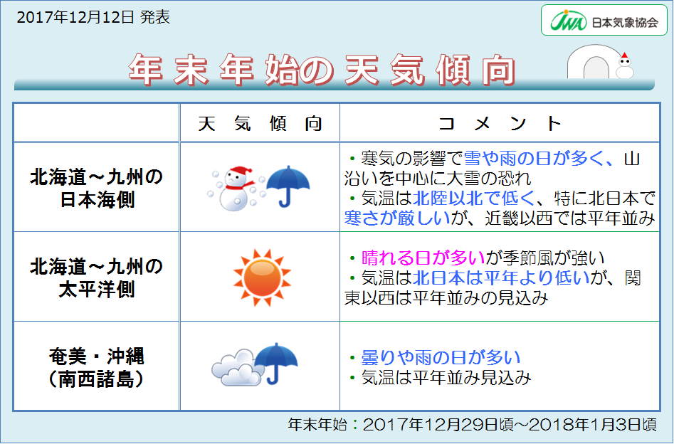 天気 市 新潟 長岡 県