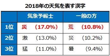 1812_tenki.jpラボ16_今年の天気を表す漢字_表1.jpg