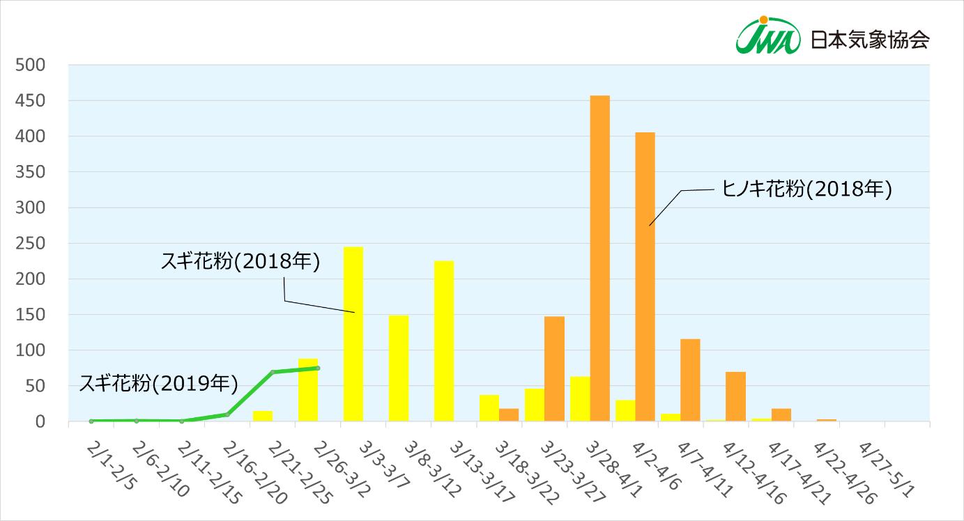 時間 帯 花粉 10日(水) 花粉飛散情報