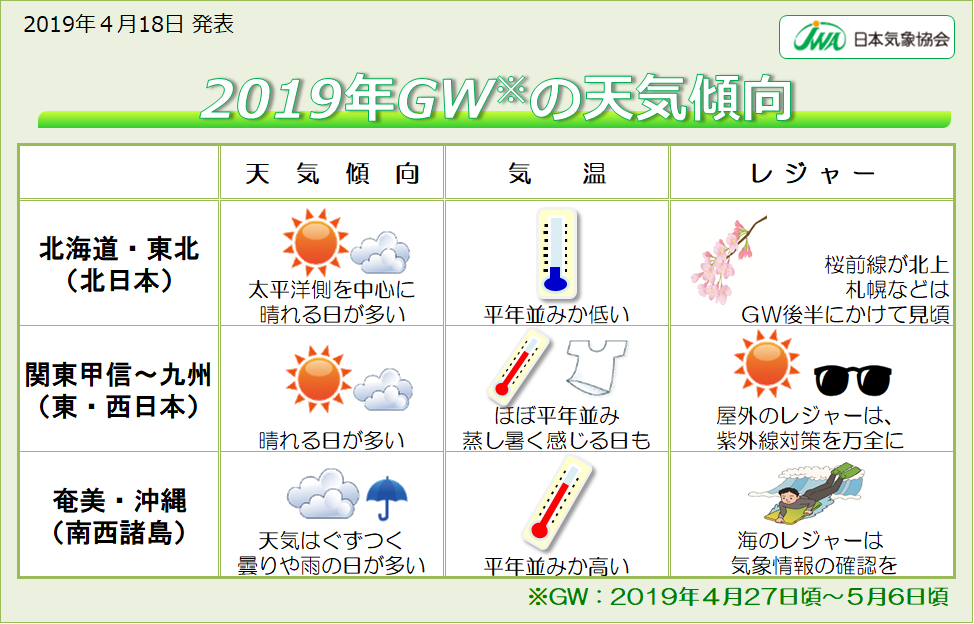 2019年GW天気傾向.png