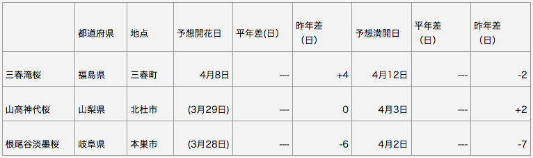 日本三大桜 開花予想