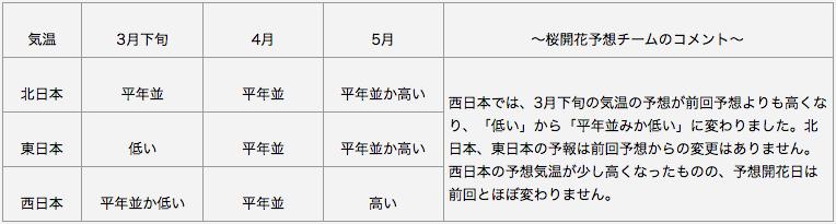 日本気象協会 長期予報(気温)