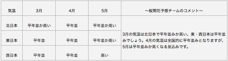 日本気象協会 長期予報