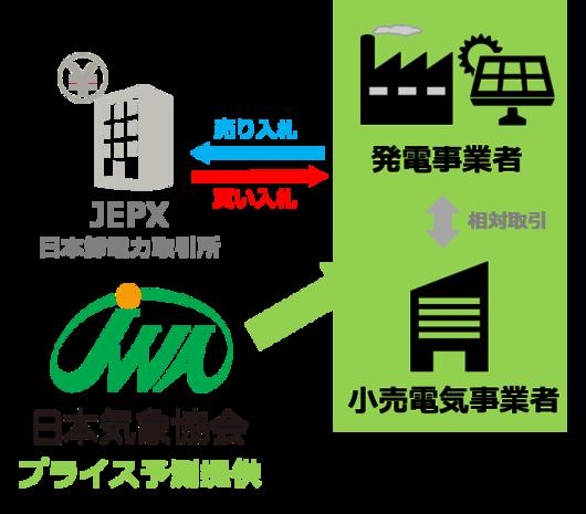 JEPXを介した電力取引のイメージ