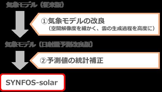 図 SYNFOS-solarの概要