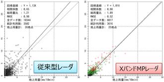 従来型レーダとの観測精度の比較(10分雨量散布図)
