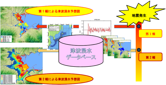 津波警戒・浸水範囲予測システム