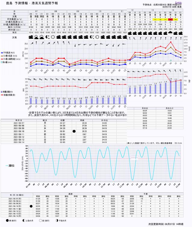 港湾天気週間予報