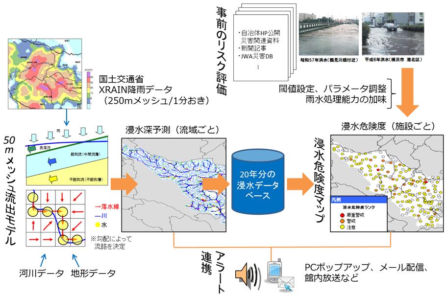 浸水危険度予測システム