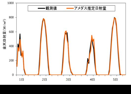 図:日射量観測値とアメダス推定日射量の比較