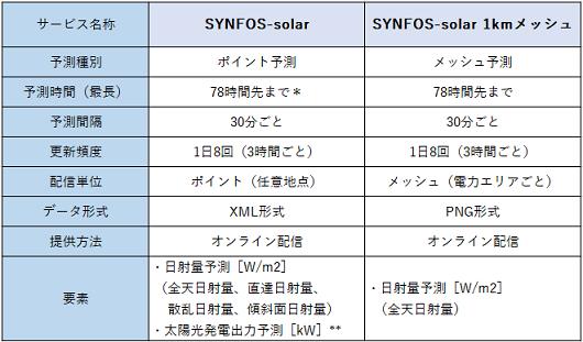 SYNFOS-solar サービス内容