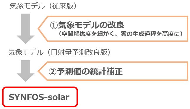 SYNFOS-solarの概要