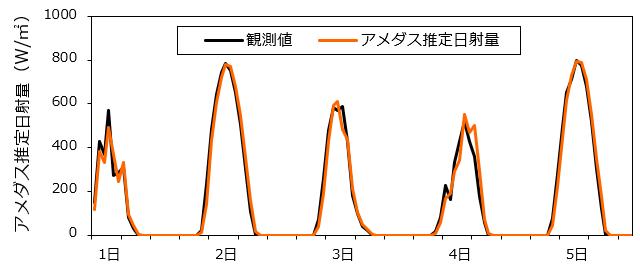 日射量観測値とアメダス推定日射量の比較
