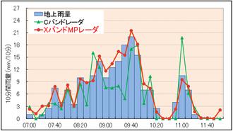 従来型レーダとの観測精度の比較(2012年 九州北部豪雨)