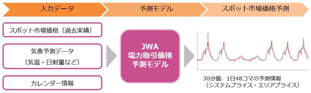 日本気象協会の電力取引価格予測の概要