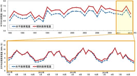 【サービス紹介】年平均と月平均発電量の変動例(上:年平均、下:月平均)