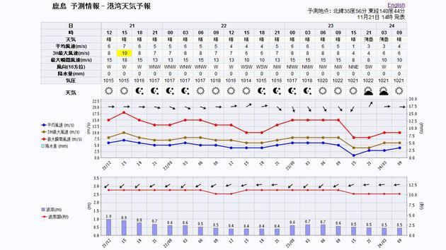 港湾天気(MICOS+SHIP)