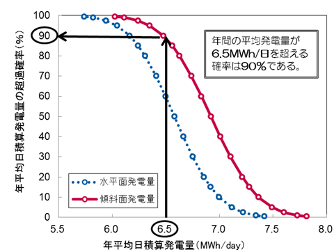 【サービス紹介】年平均日積算発電量の超過確率