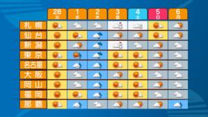 東京 週間 天気