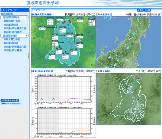 ダム流入量予測システムの例