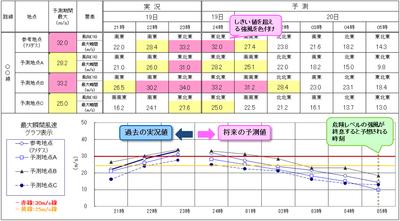 予測表の例