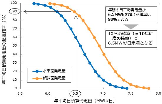 年平均日積算発電量の超過確率
