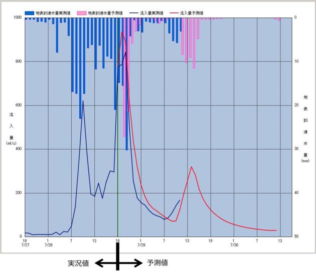 時間単位 雨量流量予測システム