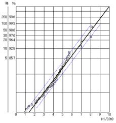 極値統計解析(確率波高)