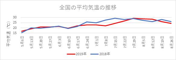 全国の平均気温の推移(日本気象協会が独自に算出)