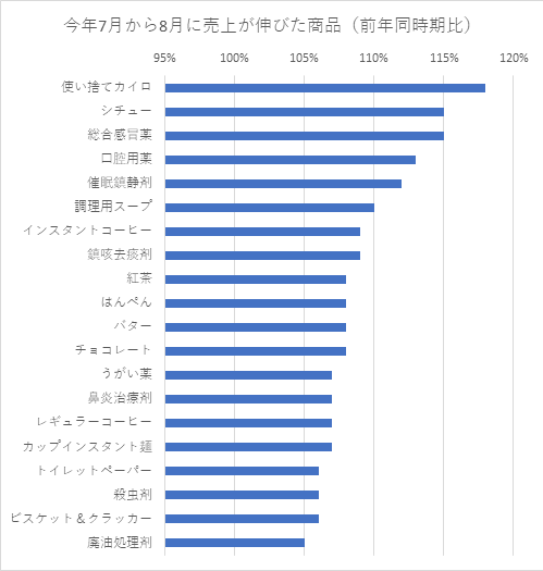 2019年7月から8月に前年と比べて売り上げが伸びた商品のランキング(前年同時期比)