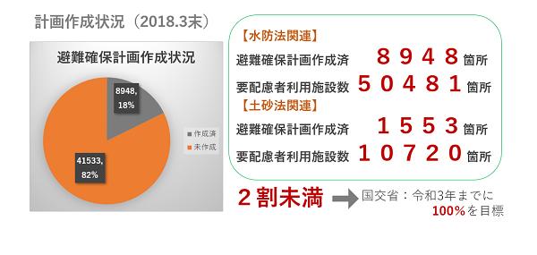 避難確保計画作成状況(2018年3月末)