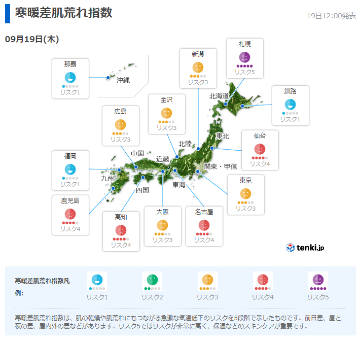 tenki.jp『寒暖差肌荒れ指数』のイメージ