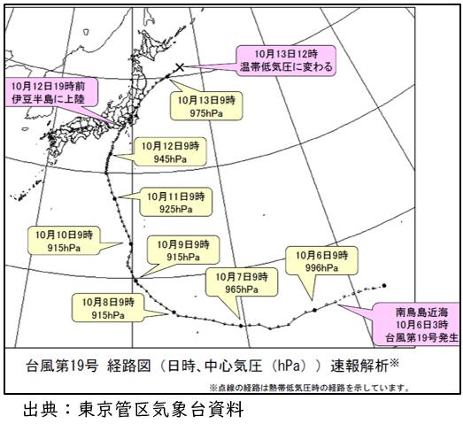 図1 台風19号経路図