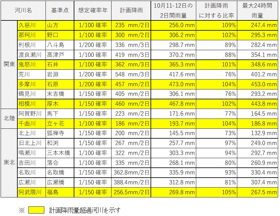 表1 計画降雨量と台風19号による2日降雨量との比較