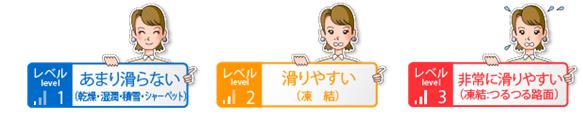 ◇『つるつる予報(R)』のレベル表示イメージ