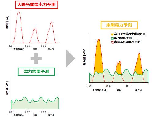 卒FIT世帯の余剰電力予測サービスの全体イメージ (電力エリアまたは都道府県単位)