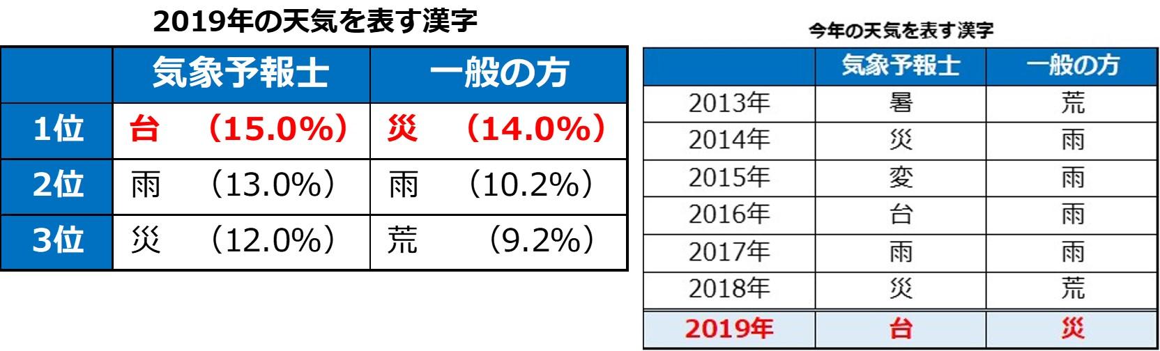 2019年 今年の天気を表す漢字 1位から3位