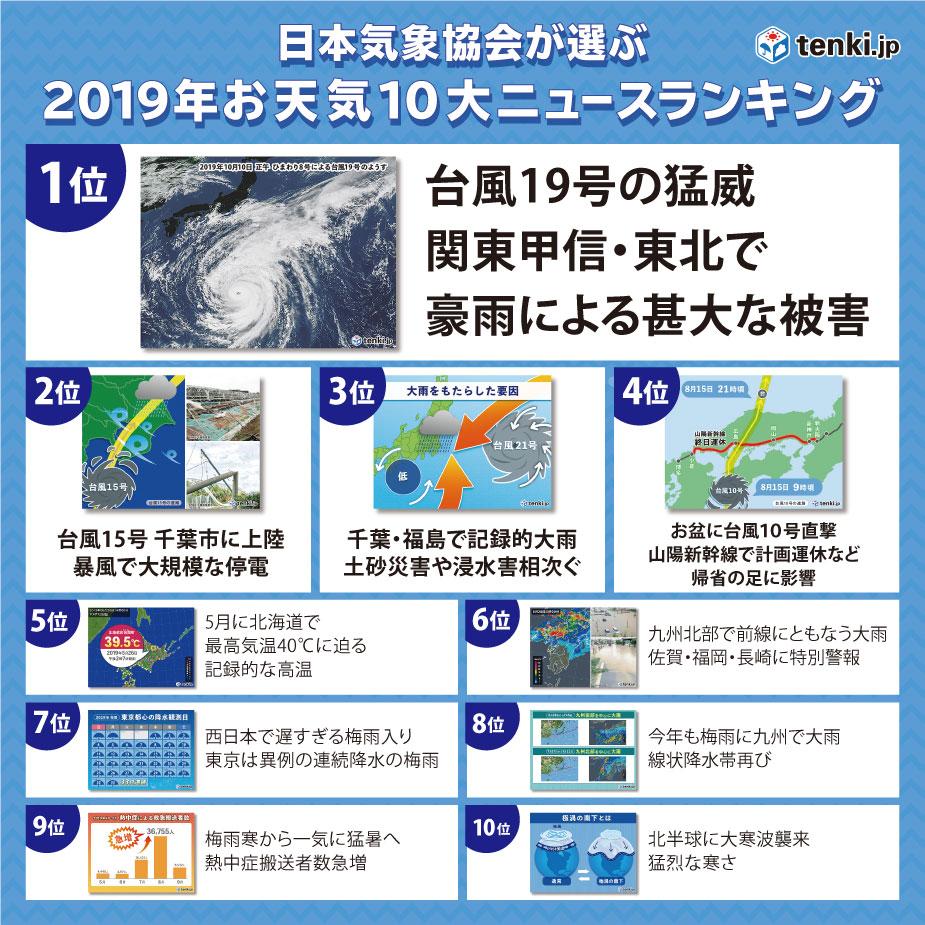 2019年お天気10大ニュース・ランキング