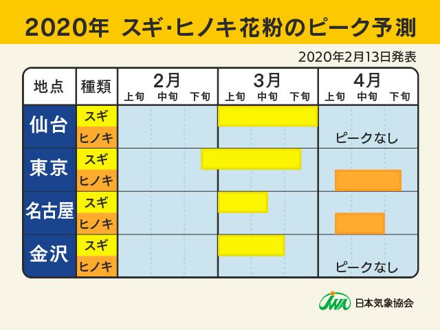 2020年スギ・ヒノキ花粉のピーク予測2(2020年2月13日)