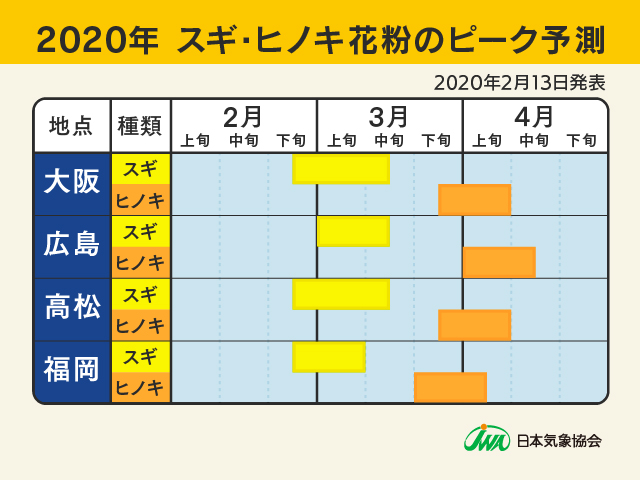 2020年スギ・ヒノキ花粉のピーク予測1(2020年2月13日)