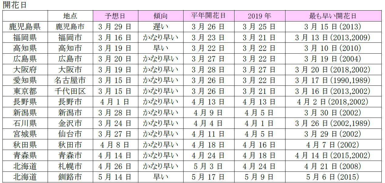 開花予想日(2020年3月5日)