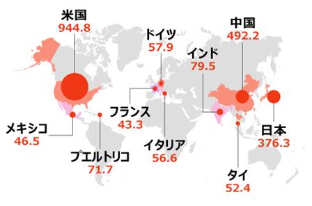 """図2:自然災害によって甚大な経済的損失があった上位10ヵ国 国別経済損失額(単位10億ドル)     出典)国連国際防災戦略事務局""""Economic Losses, Poverty & Disasters 1998-2017""""を元に作成"""