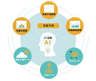 図3:eco×ロジプロジェクト 商品需要予測サービスイメージ
