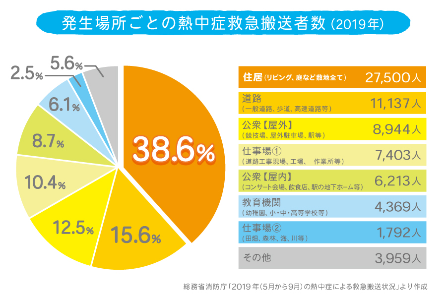 発生場所ごとの熱中症救急搬送者数(2019年)