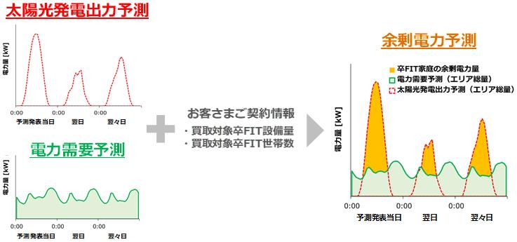 余剰電力予測サービスの全体イメージ