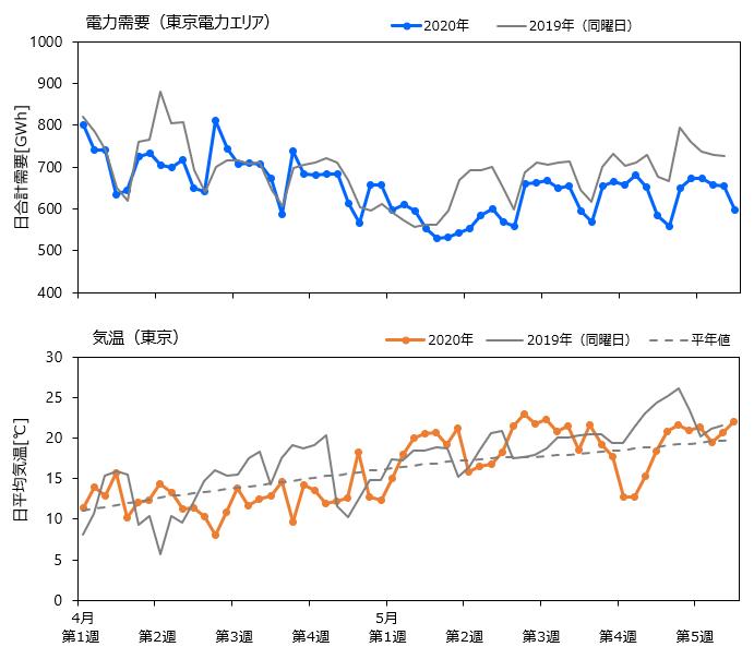 図1 2020年と2019年の4月~5月の電力需要(東京電力エリア)と気温(東京)の変動