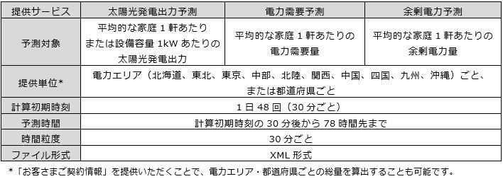 * 「お客さまご契約情報」を提供いただくことで、電力エリア・都道府県ごとの総量を算出することも可能です。