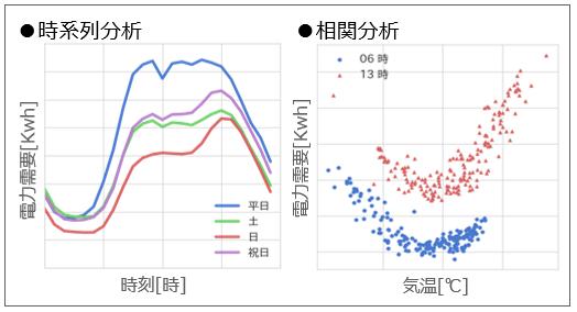 時系列分析・相関分析の例