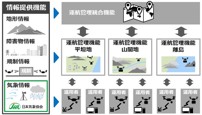 図 地域特性を考慮した情報提供機能の連携イメージ